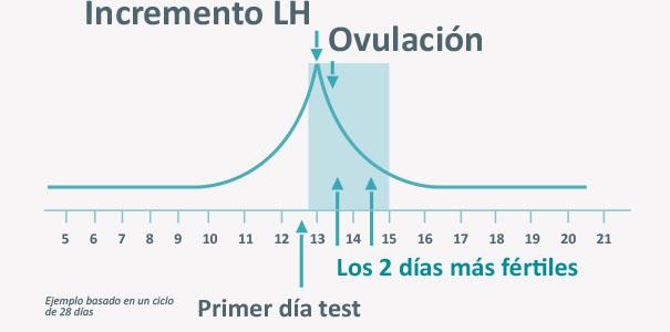 incremento_LH